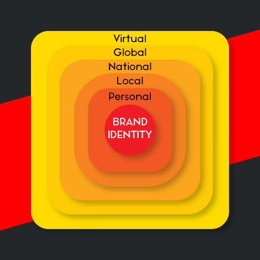 BRAND IDENTITY IMPORTANCE AND VIRAL SPREAD OF BRAND IDENTIFICATION.